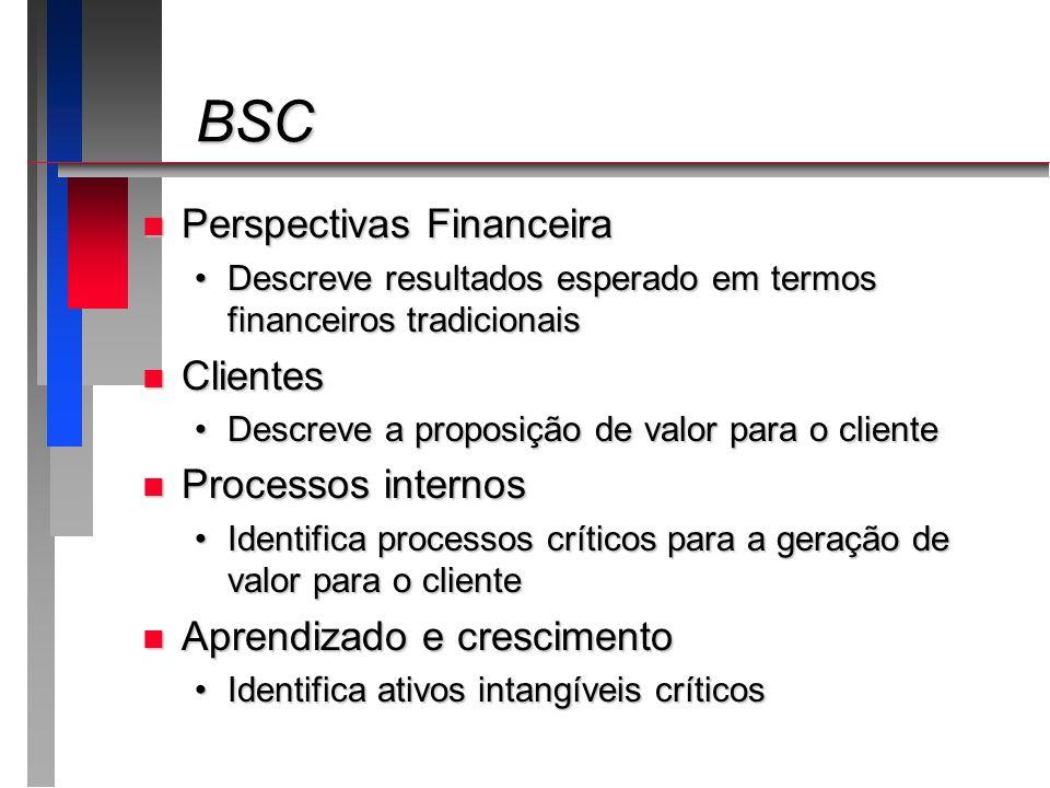 BSC Perspectivas Financeira Clientes Processos internos