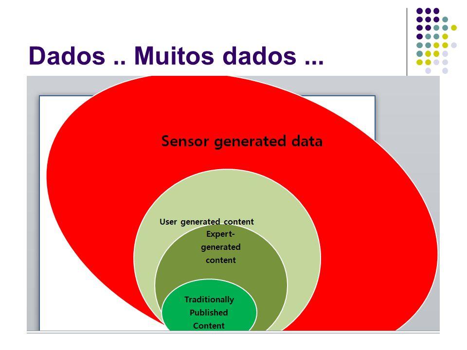 Dados .. Muitos dados ... Contexto
