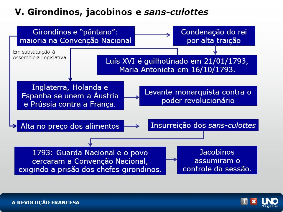 V. Girondinos, jacobinos e sans-culottes
