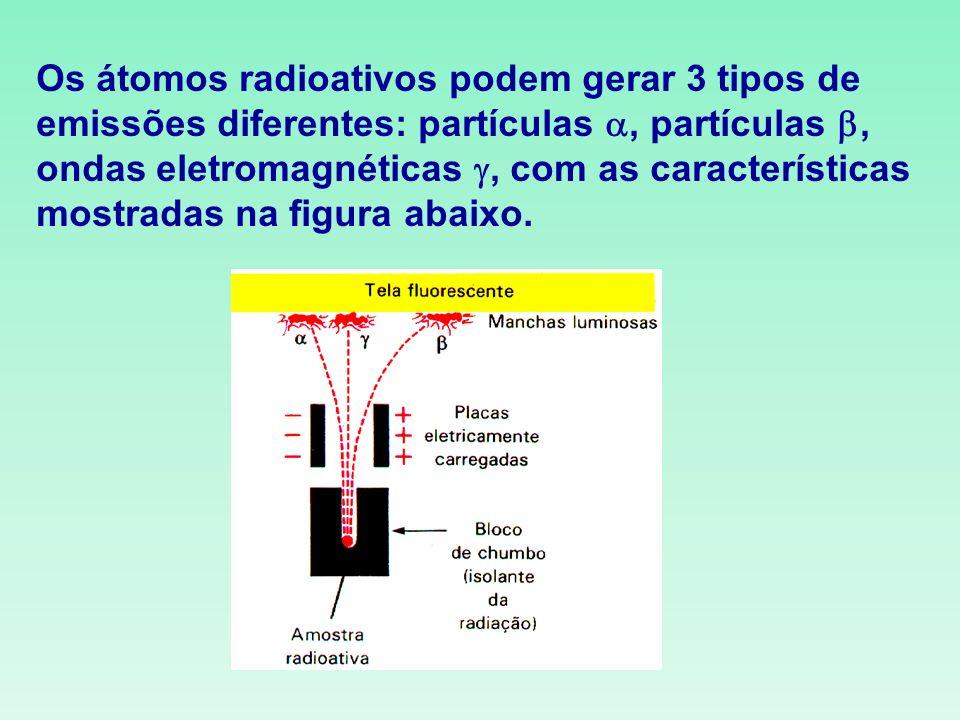 Os átomos radioativos podem gerar 3 tipos de emissões diferentes: partículas , partículas , ondas eletromagnéticas , com as características mostradas na figura abaixo.