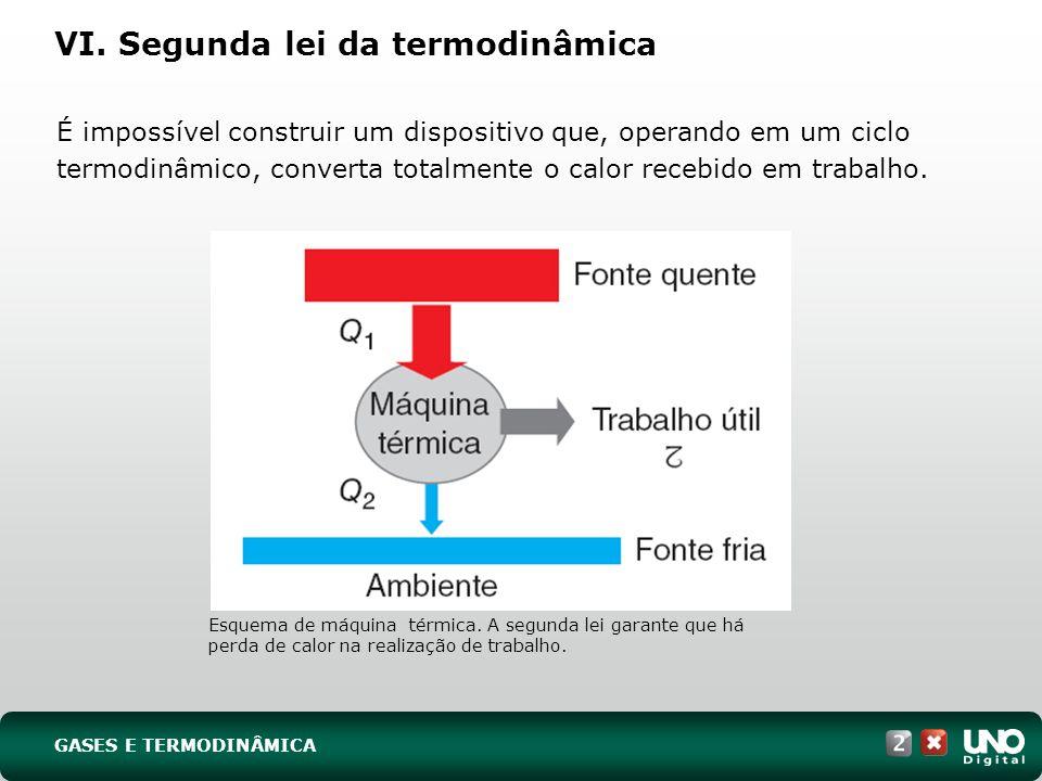 VI. Segunda lei da termodinâmica