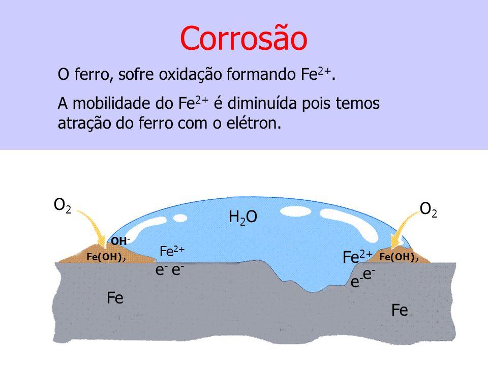 Corrosão O ferro, sofre oxidação formando Fe2+.