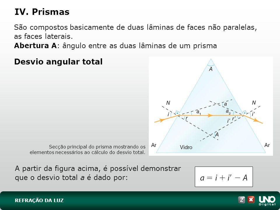 IV. Prismas Desvio angular total