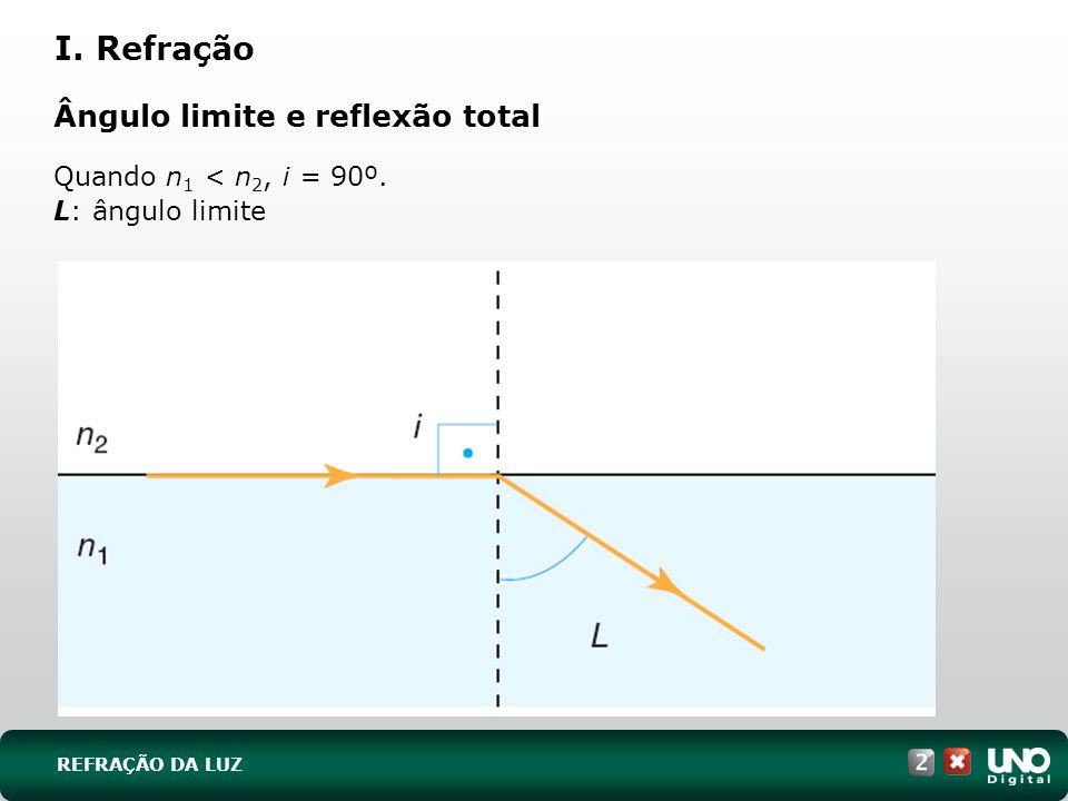 I. Refração Ângulo limite e reflexão total Quando n1 < n2, i = 90º.