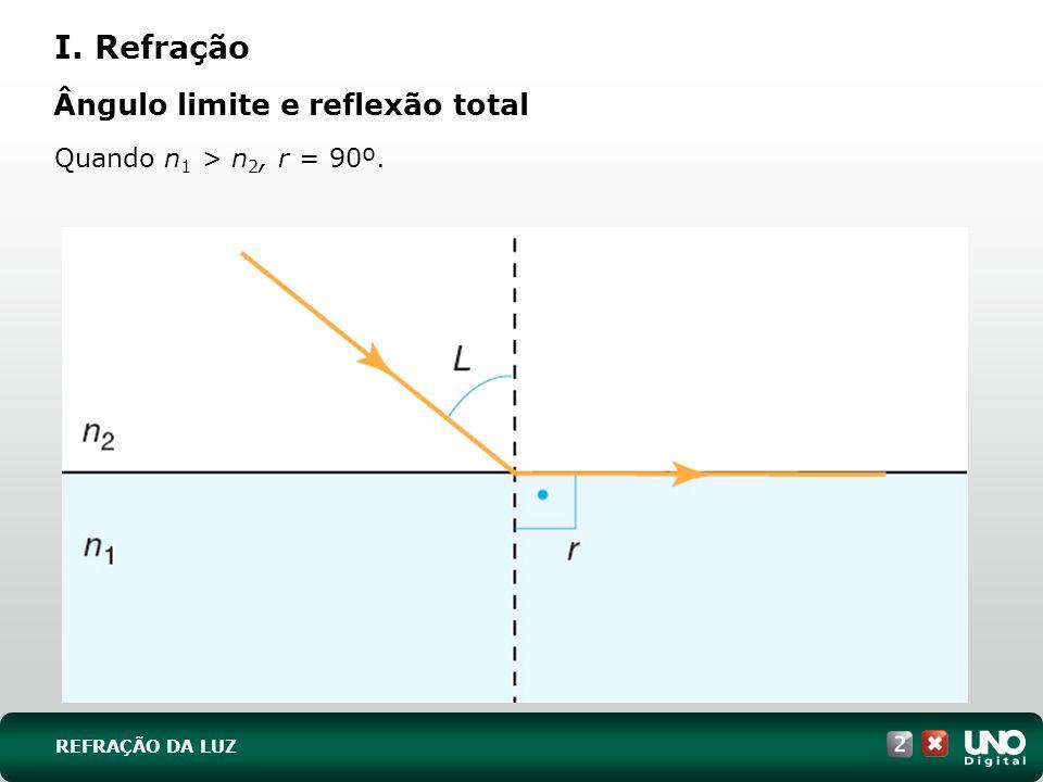 I. Refração Ângulo limite e reflexão total Quando n1 > n2, r = 90º.
