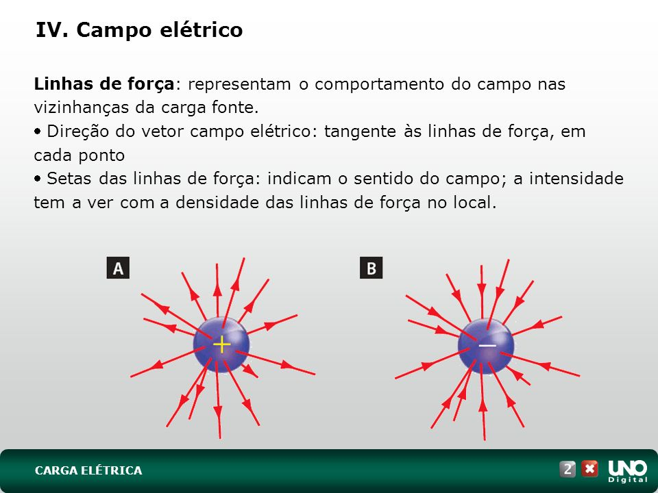 Fis-cad-2-top-5 – 3 Prova26/03/2017. IV. Campo elétrico.