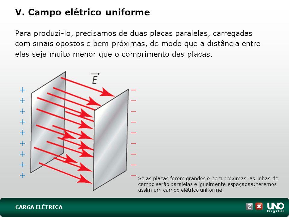 V. Campo elétrico uniforme