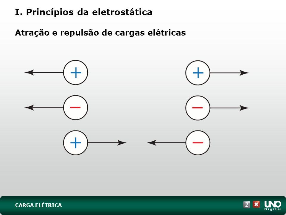 I. Princípios da eletrostática