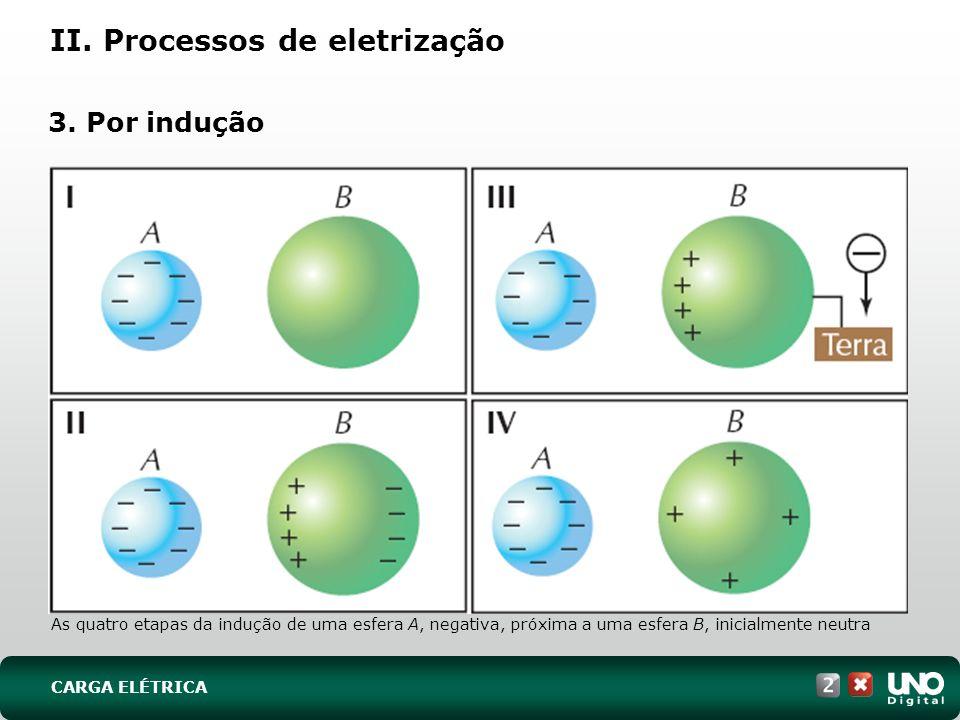 II. Processos de eletrização