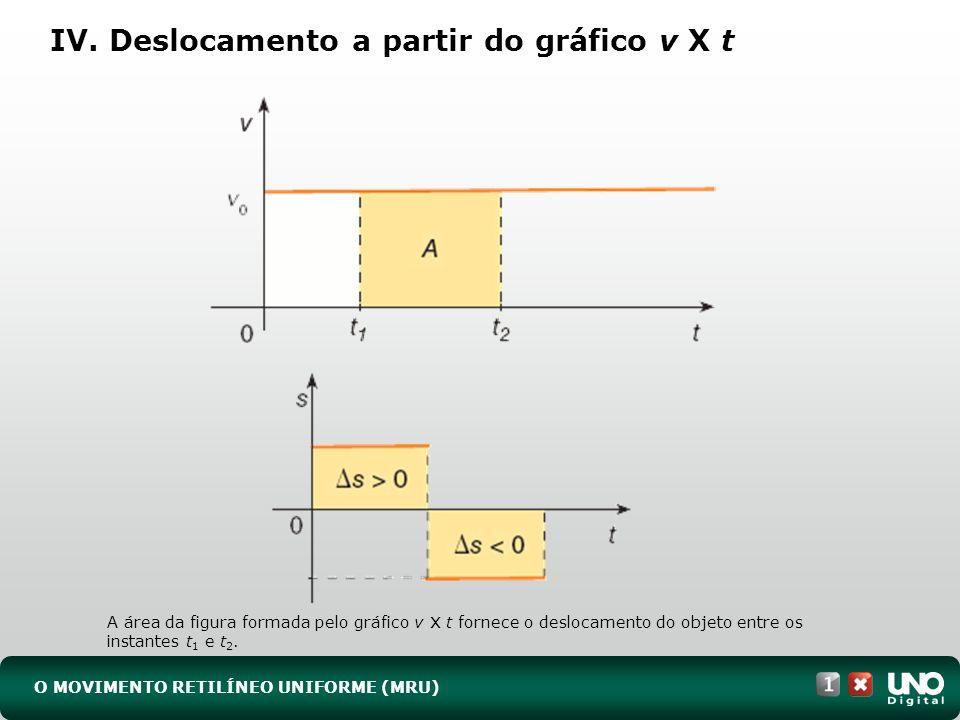 IV. Deslocamento a partir do gráfico v X t