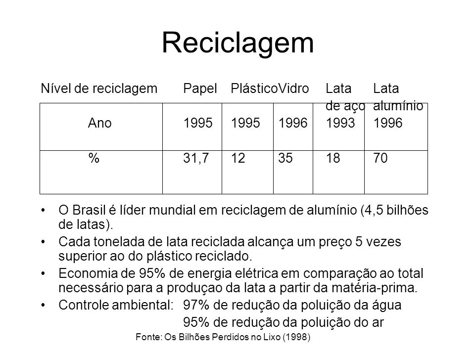 Reciclagem Nível de reciclagem Papel Plástico Vidro Lata Lata