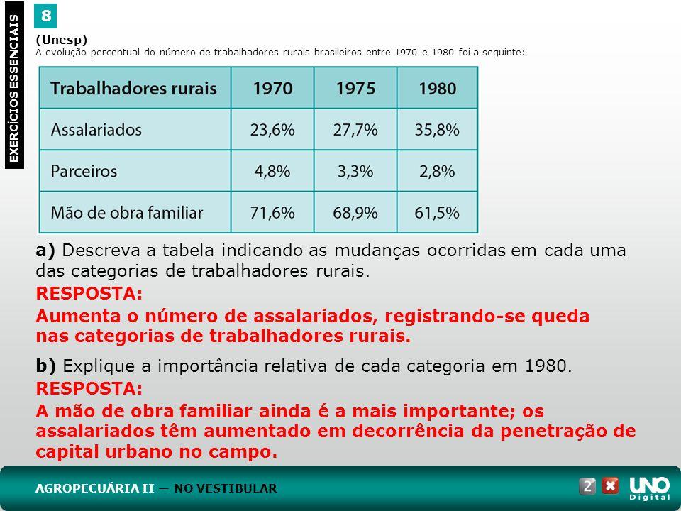 b) Explique a importância relativa de cada categoria em 1980.