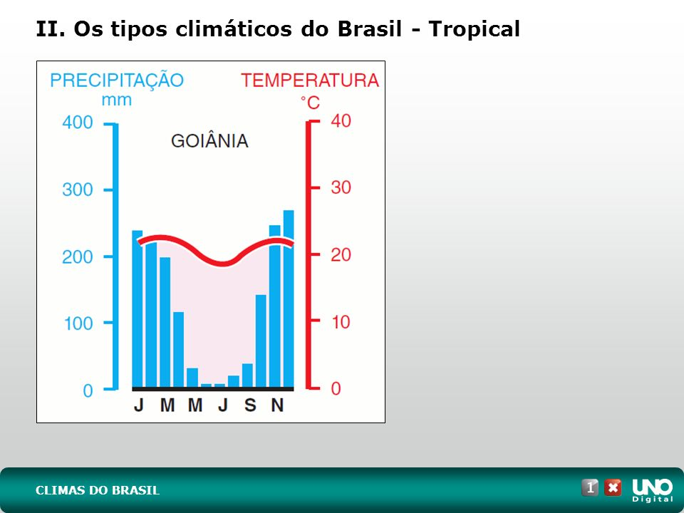 II. Os tipos climáticos do Brasil - Tropical
