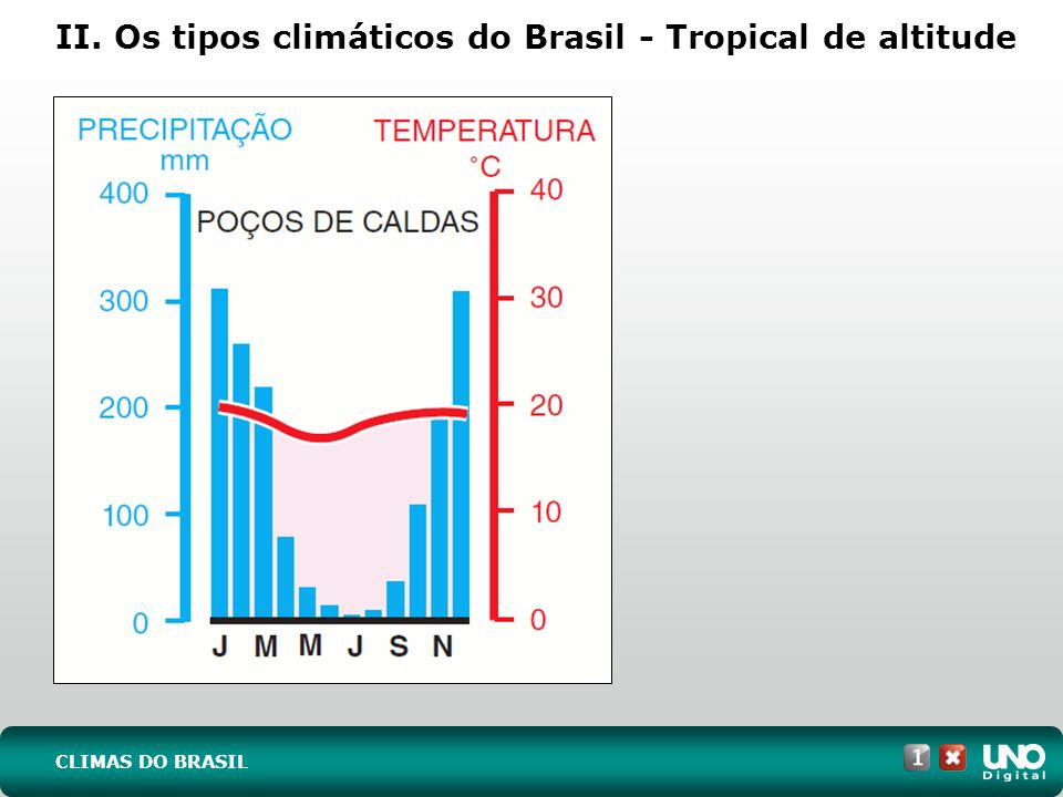 II. Os tipos climáticos do Brasil - Tropical de altitude