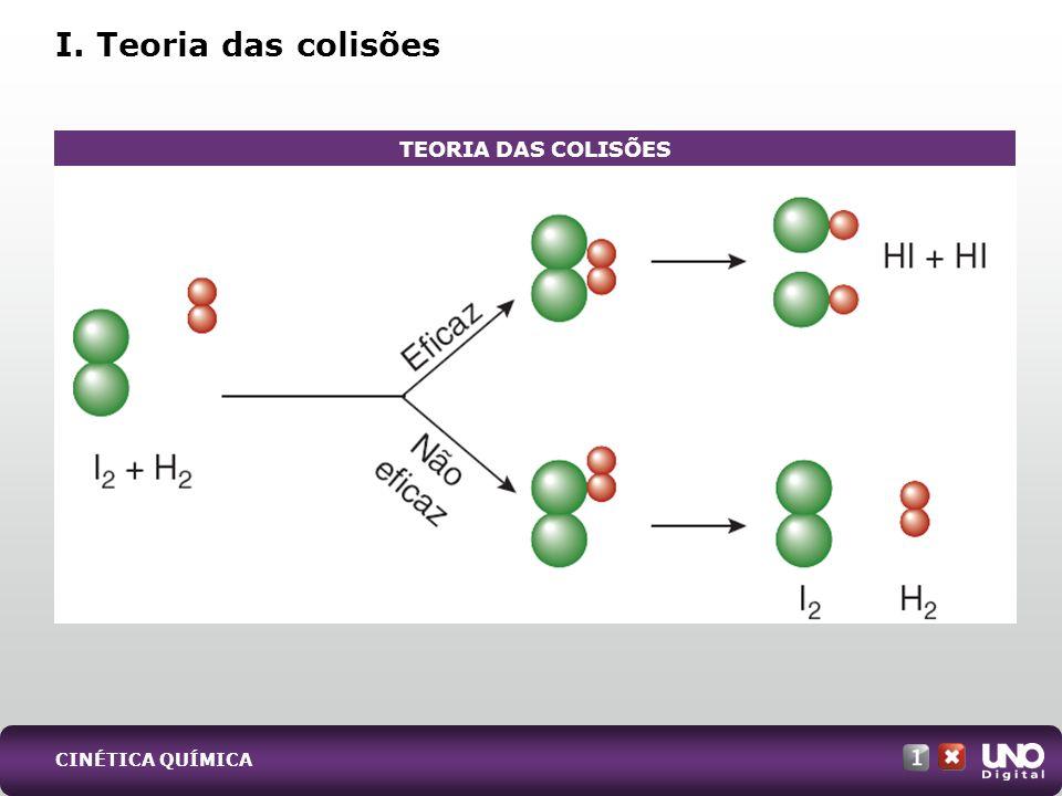 I. Teoria das colisões TEORIA DAS COLISÕES Qui-cad-1-top-7 – 3 Prova
