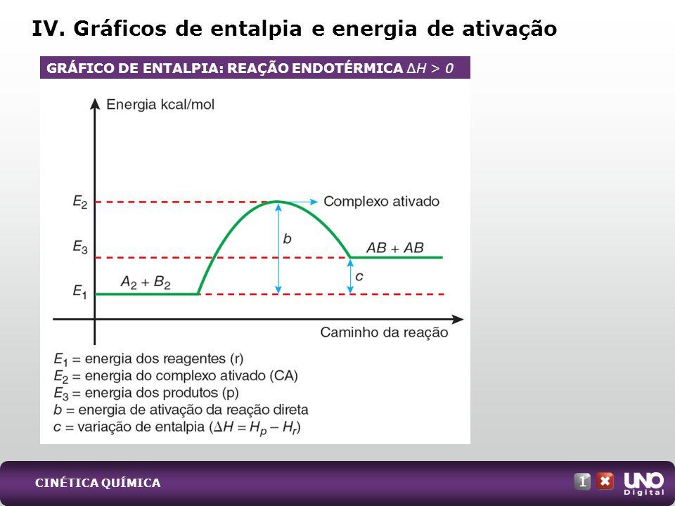 IV. Gráficos de entalpia e energia de ativação