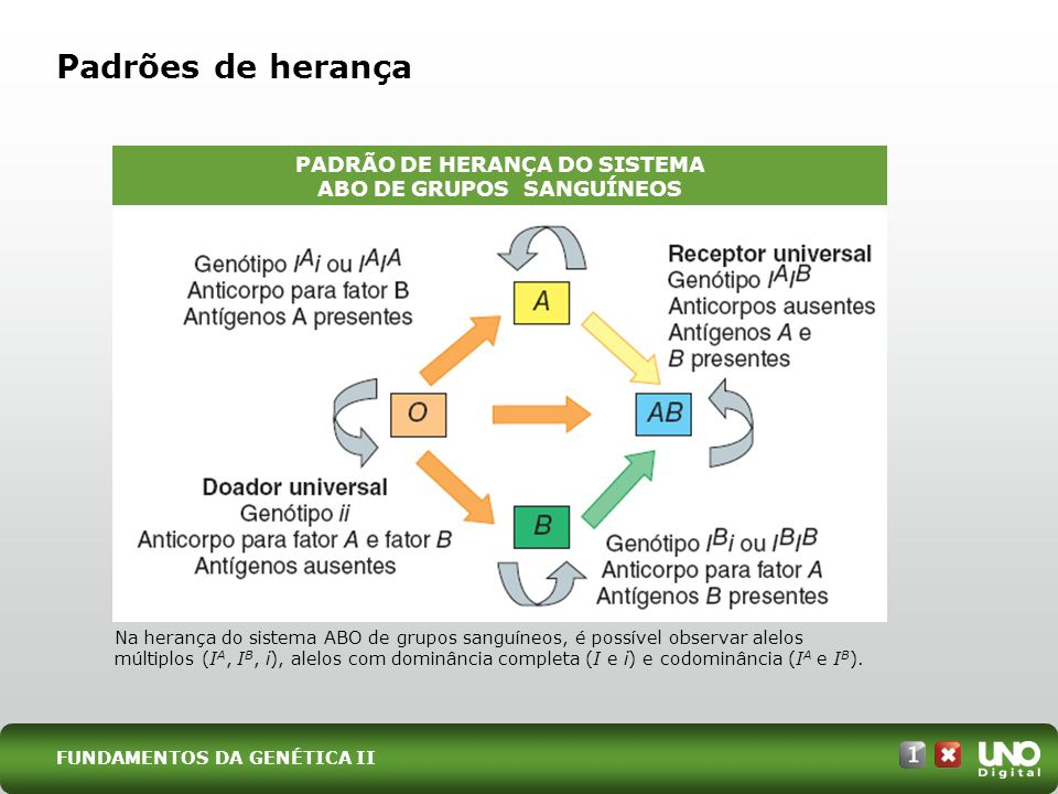 PADRÃO DE HERANÇA DO SISTEMA ABO DE GRUPOS SANGUÍNEOS