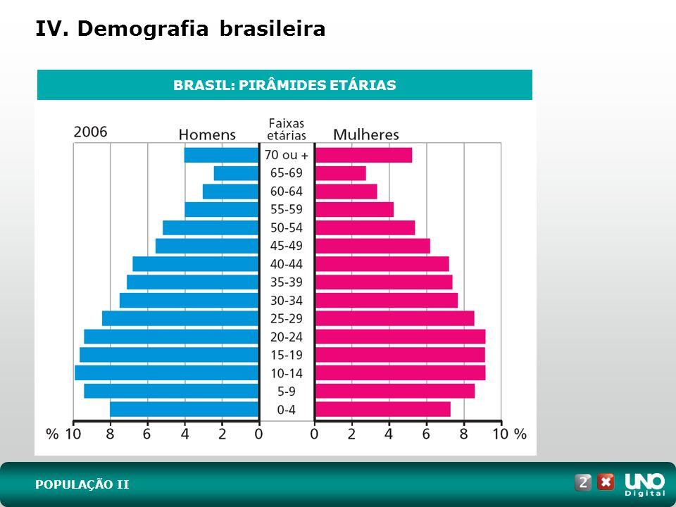 IV. Demografia brasileira
