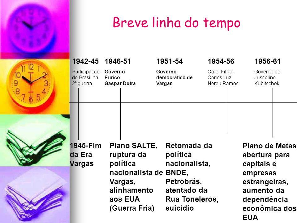 Breve linha do tempo 1942-45 1946-51 1951-54 1954-56 1956-61