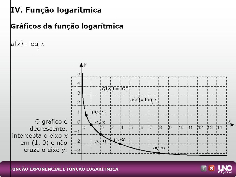 Gráficos da função logarítmica