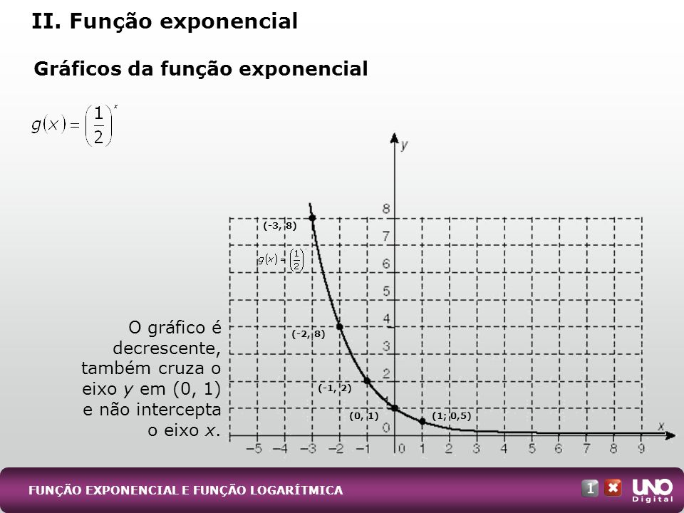 II. Função exponencial Gráficos da função exponencial