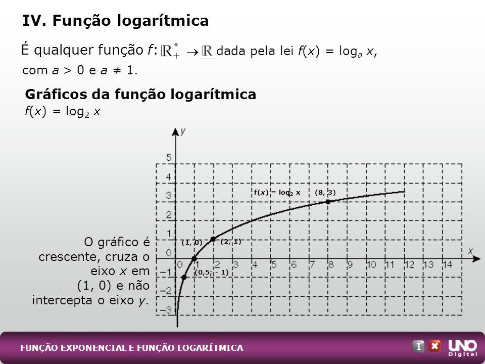dada pela lei f(x) = loga x,