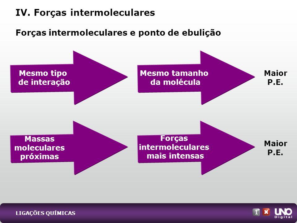 IV. Forças intermoleculares