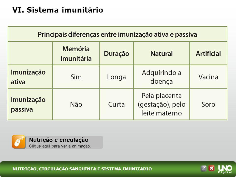 Bio-cad-2-top-6 – 3 Prova VI. Sistema imunitário. Professor: utilize a terceira aba da animação para trabalhar o sistema imunitário.