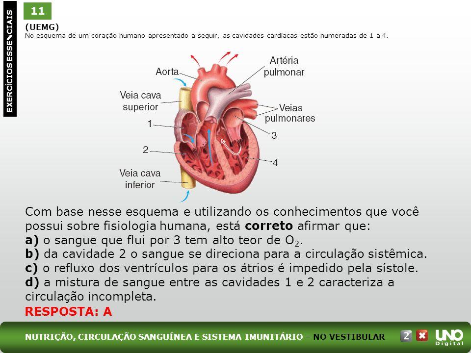 a) o sangue que flui por 3 tem alto teor de O2.