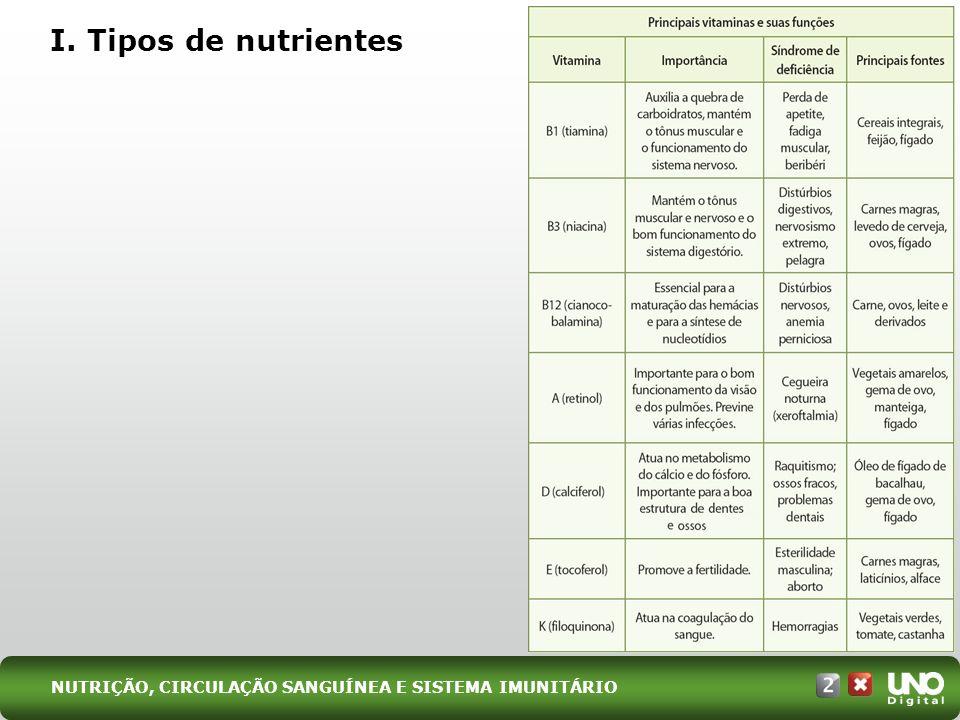 I. Tipos de nutrientes Bio-cad-2-top-6 – 3 Prova