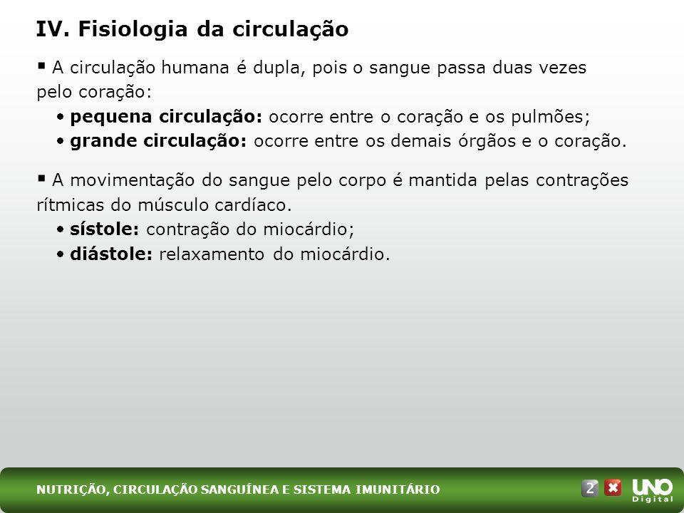 IV. Fisiologia da circulação