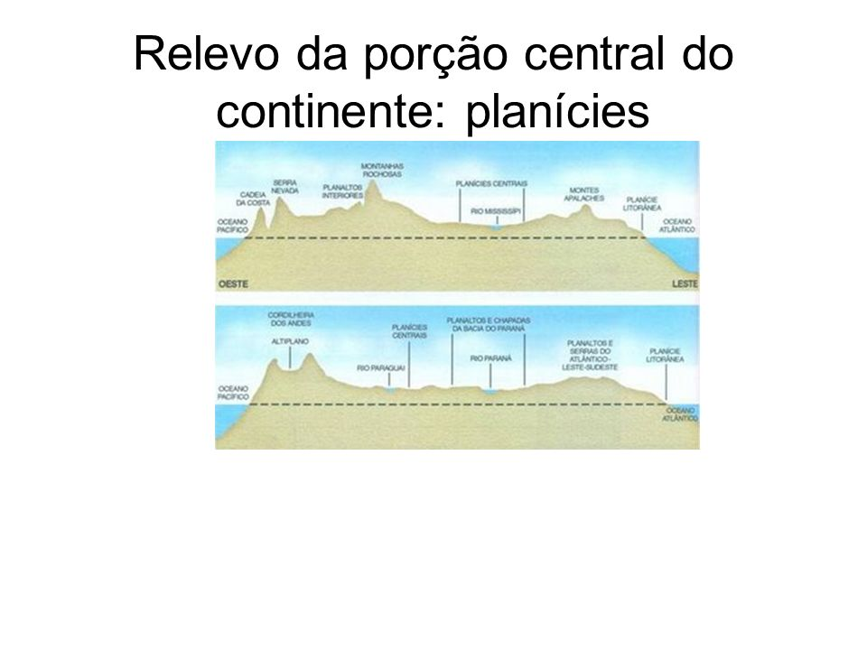 Relevo da porção central do continente: planícies
