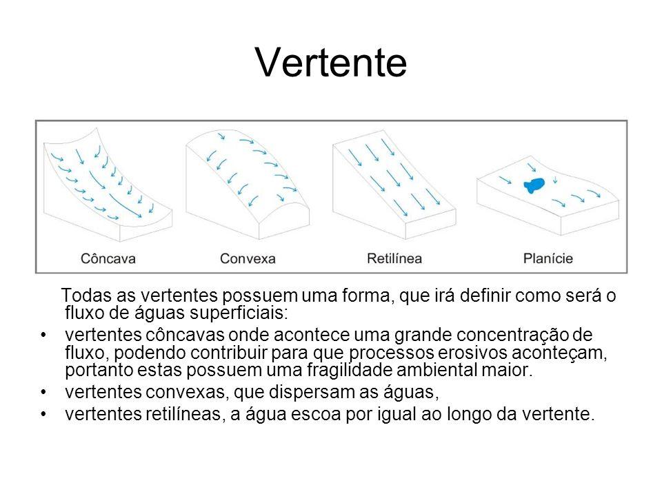 Vertente Todas as vertentes possuem uma forma, que irá definir como será o fluxo de águas superficiais: