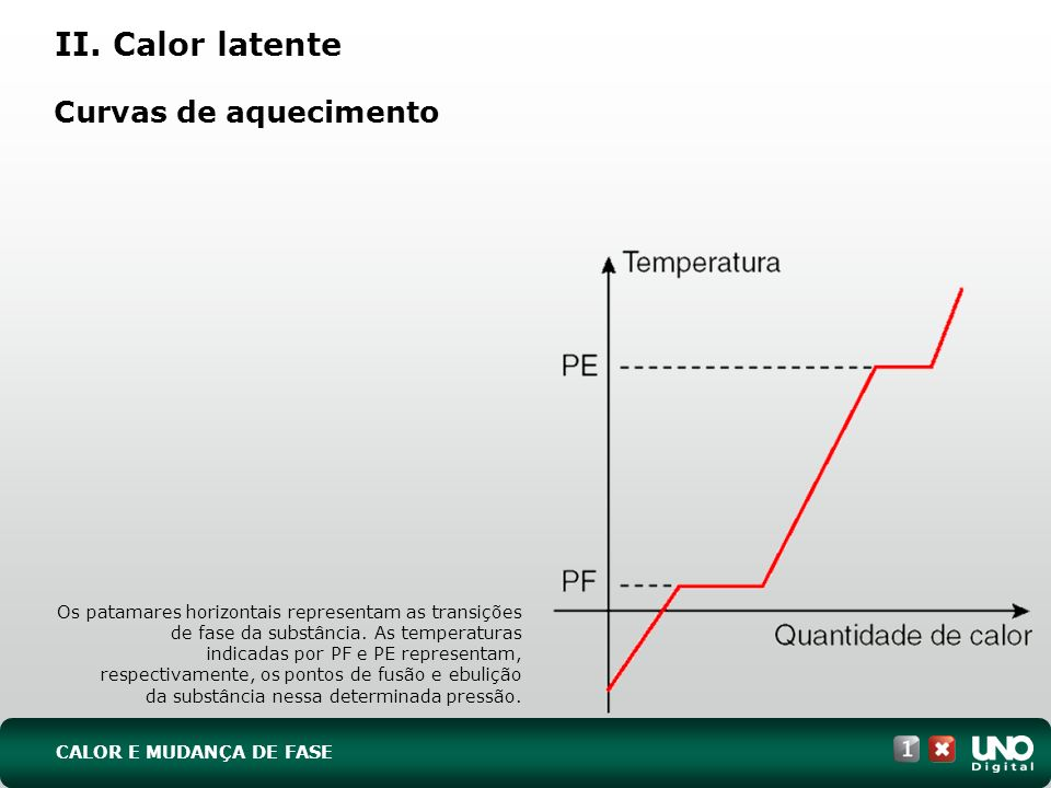 II. Calor latente Curvas de aquecimento Fis-cad-1-top-9 – 3 Prova