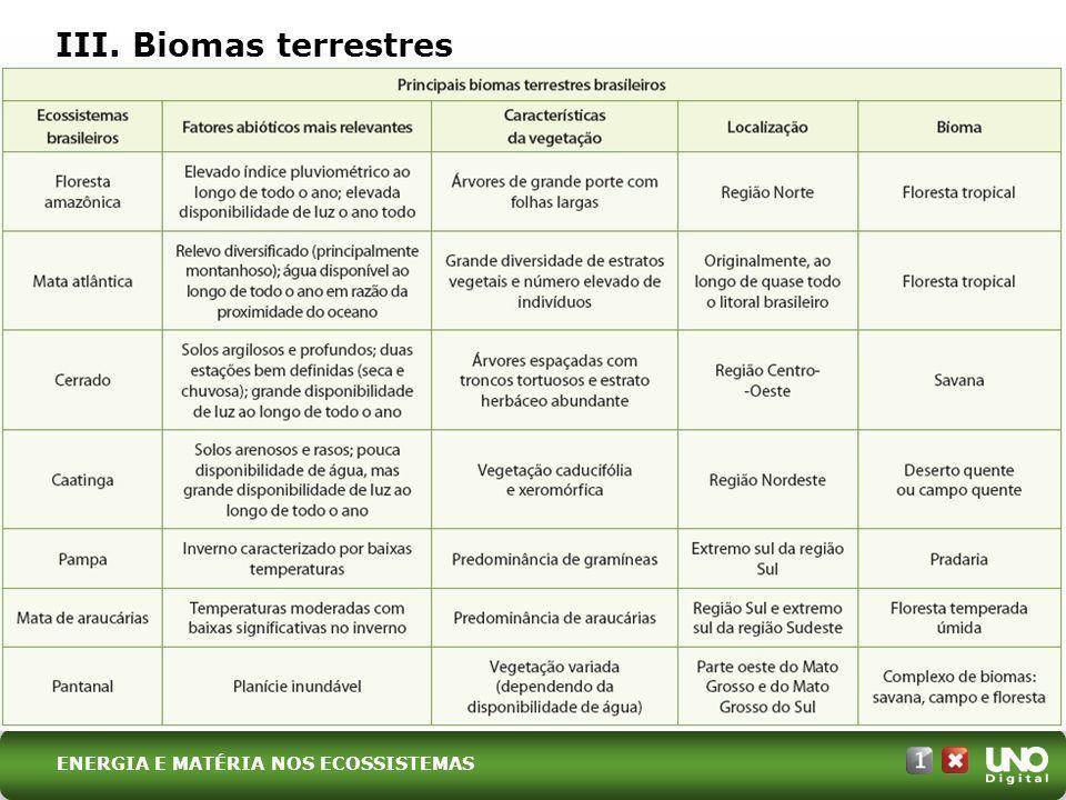 III. Biomas terrestres Bio-cad-1-top-8 – 3 Prova