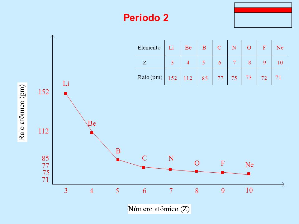 Período 2 Be 112 Li 152 B 85 C 77 Ne 71 N 75 O F Elemento Z Raio (pm)