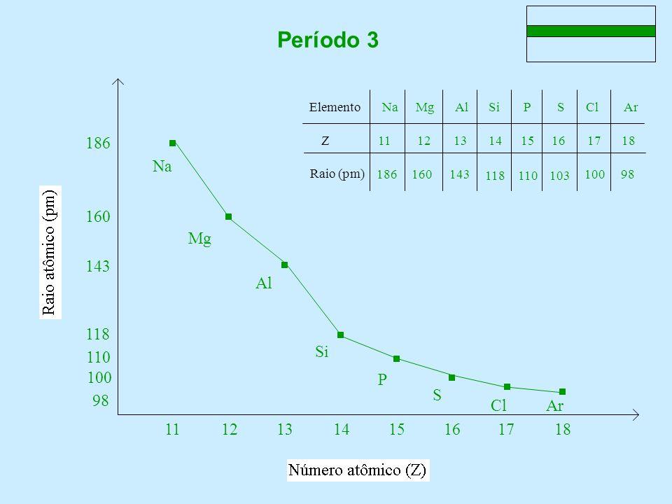 Período 3 Na Al Si Mg P Cl Ar S 16 Elemento Z Raio (pm) Na Mg Al Si P