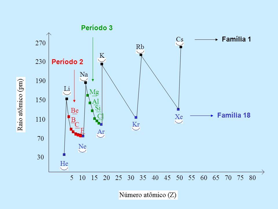 Período 3 Cs. Família 1. 270. Rb. K. 230. Período 2. Na. 190. Li. Mg. 150. Al. Si. Be.
