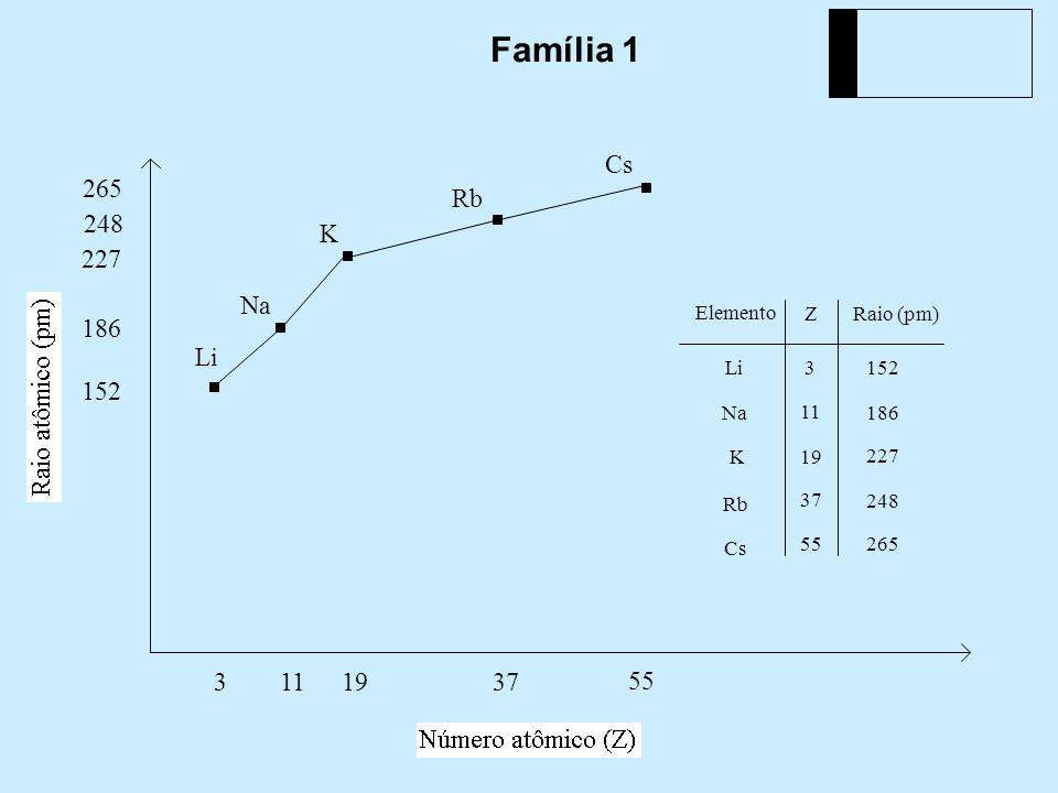 Família 1 Cs 248 Rb 19 227 K 11 186 Na 152 Li 55 265 37 Elemento Z