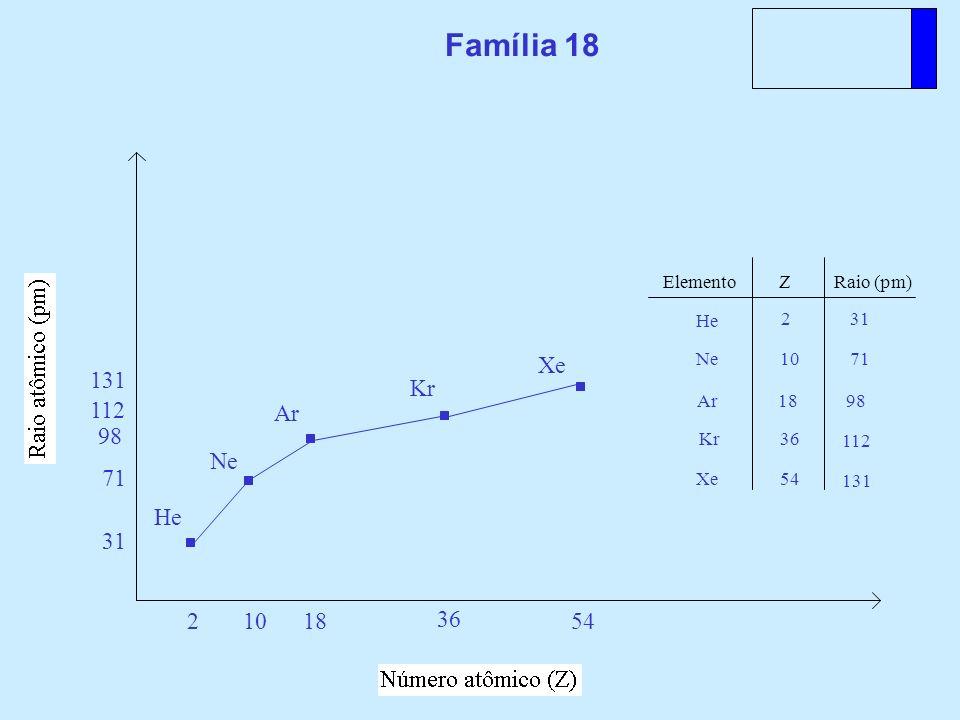 Família 18 He 2 31 Xe 54 131 Ne 10 71 Kr 36 112 Ar 18 98 Elemento Z