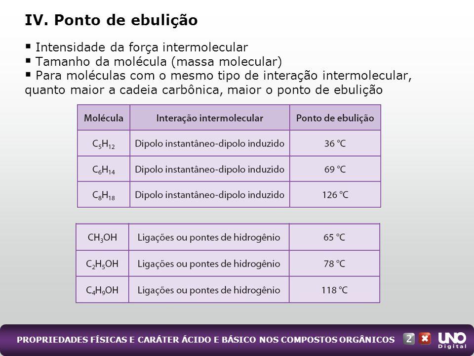 IV. Ponto de ebulição Intensidade da força intermolecular