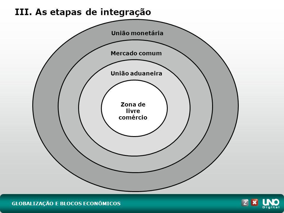 III. As etapas de integração