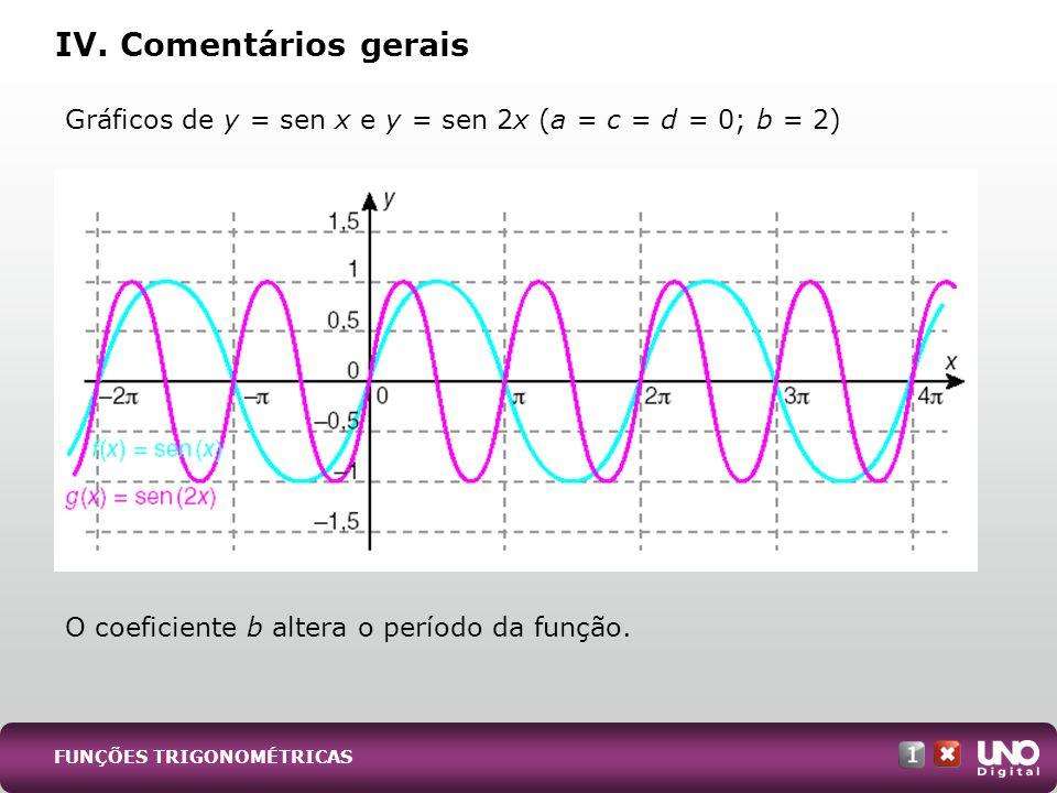 IV. Comentários gerais Gráficos de y = sen x e y = sen 2x (a = c = d = 0; b = 2) O coeficiente b altera o período da função.