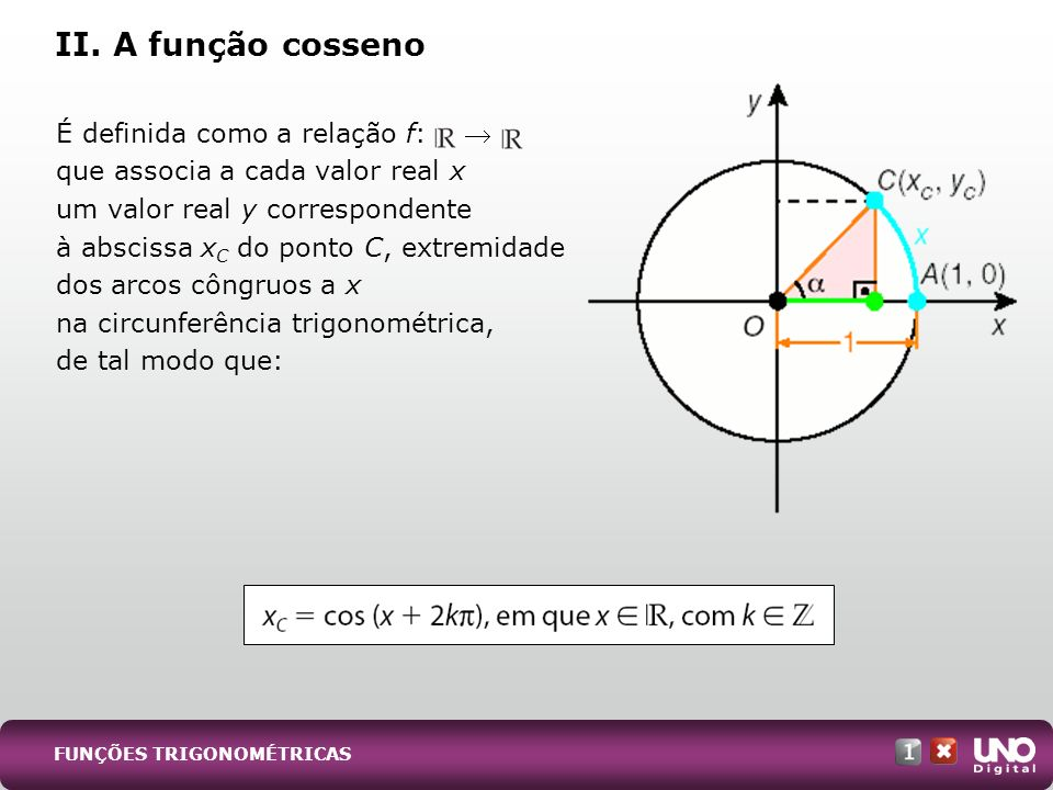 II. A função cosseno