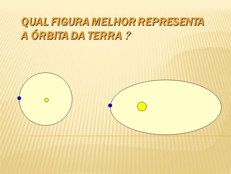 Qual figura melhor representa a órbita da Terra 