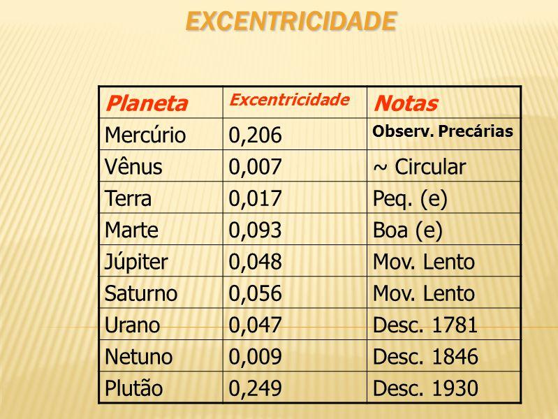 Excentricidade Planeta Notas Mercúrio 0,206 Vênus 0,007 ~ Circular