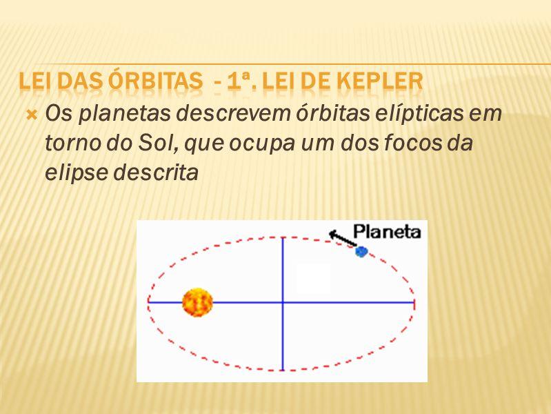Lei das órbitas - 1ª. Lei de Kepler
