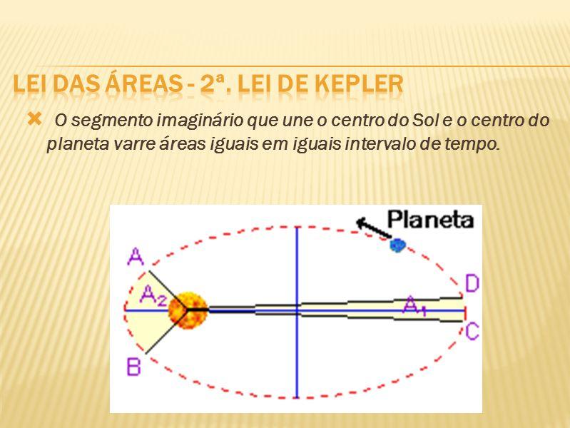 Lei das áreas - 2ª. Lei de Kepler