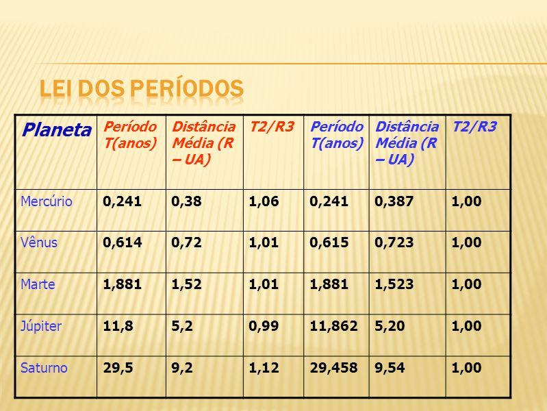 Lei dos períodos Planeta Período T(anos) Distância Média (R – UA)