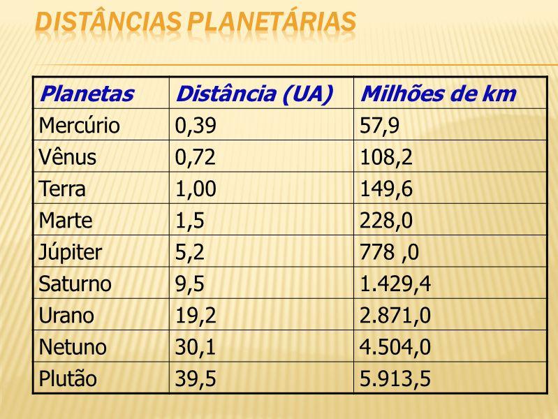 Distâncias planetárias
